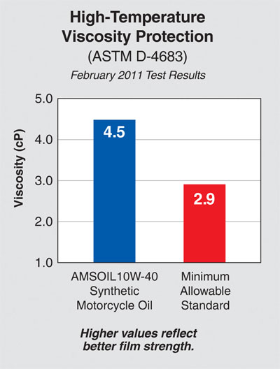 AMSOIL 10w-40 motorcycle oil out performs the minimun allawable standard for film strength viscosity.